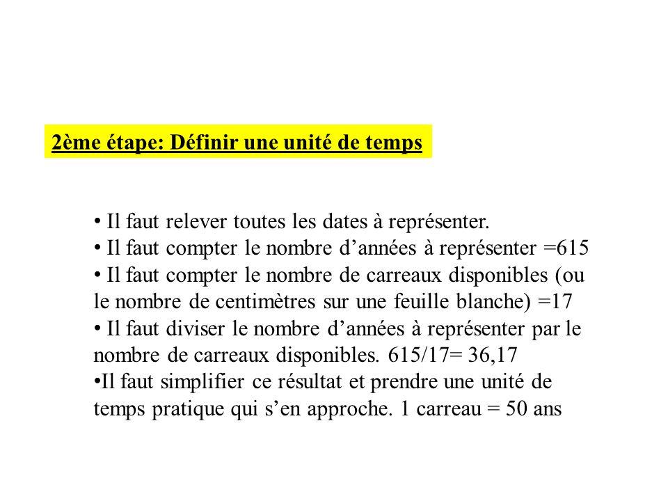 2ème étape: Définir une unité de temps Il faut relever toutes les dates à représenter. Il faut compter le nombre dannées à représenter =615 Il faut co