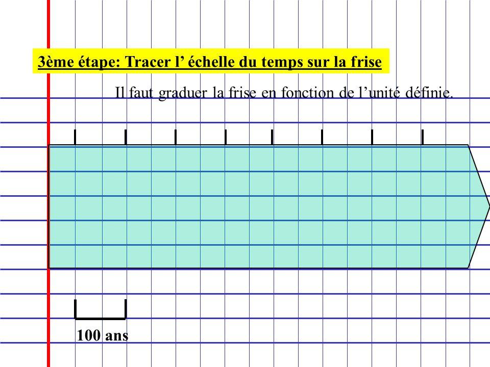 3ème étape: Tracer l échelle du temps sur la frise Il faut graduer la frise en fonction de lunité définie. 100 ans