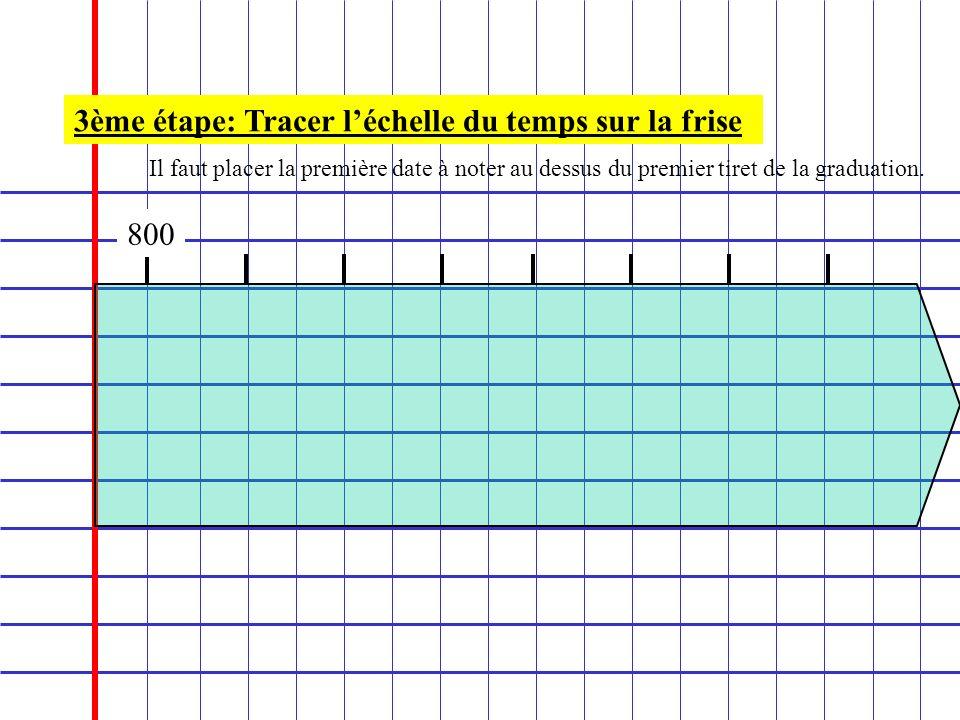 3ème étape: Tracer léchelle du temps sur la frise 800 Il faut placer la première date à noter au dessus du premier tiret de la graduation.