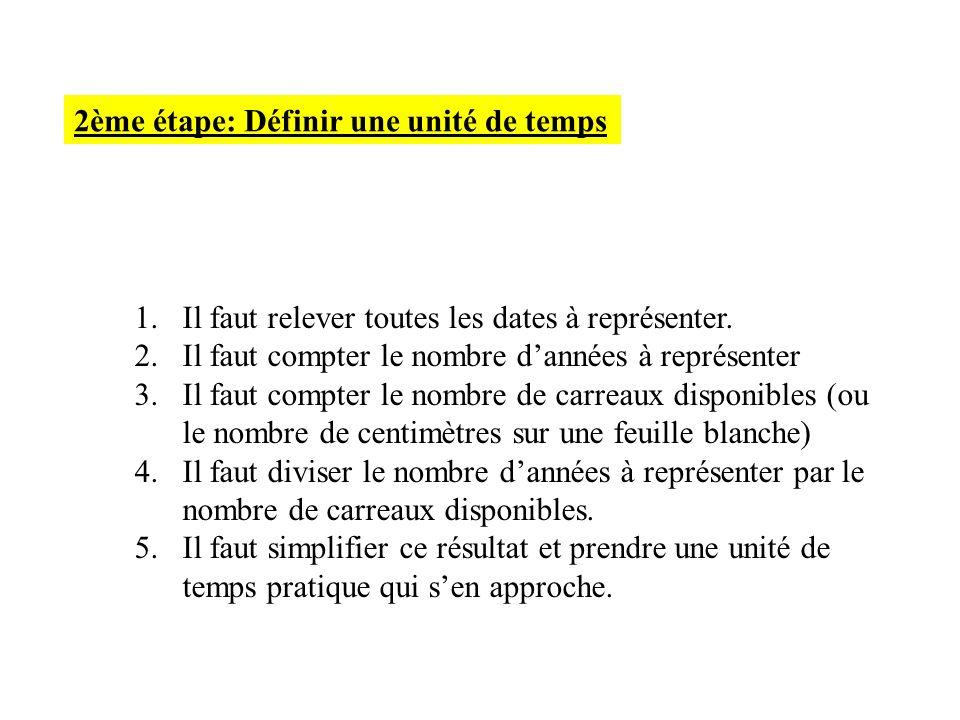 2ème étape: Définir une unité de temps 1.Il faut relever toutes les dates à représenter. 2.Il faut compter le nombre dannées à représenter 3.Il faut c