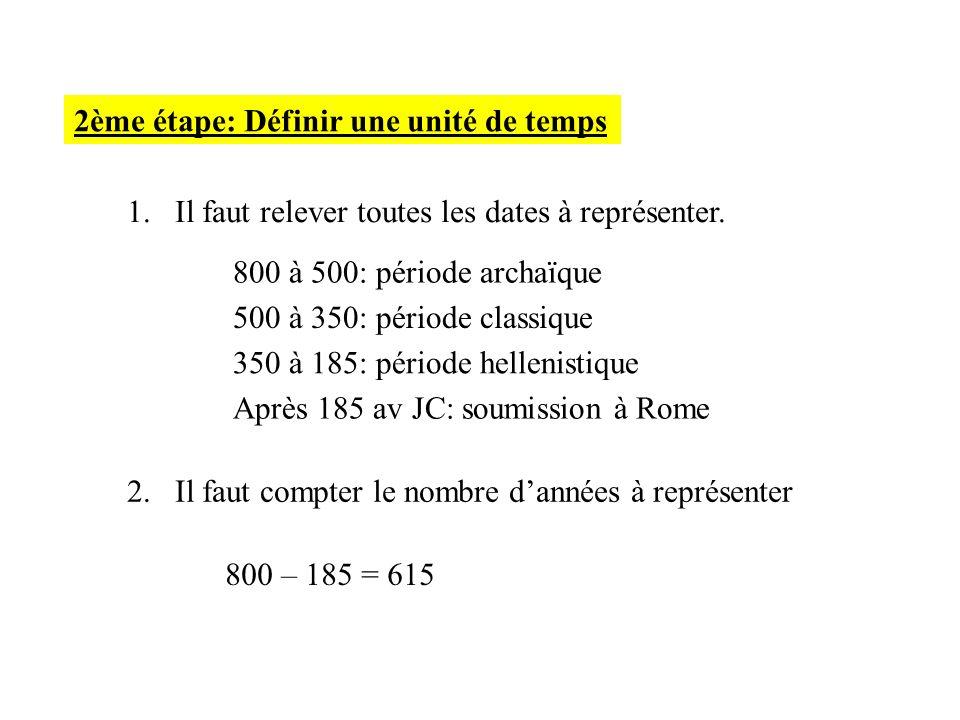 1.Il faut relever toutes les dates à représenter. 800 à 500: période archaïque 500 à 350: période classique 350 à 185: période hellenistique Après 185