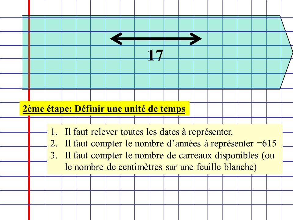 2ème étape: Définir une unité de temps 1.Il faut relever toutes les dates à représenter. 2.Il faut compter le nombre dannées à représenter =615 3.Il f