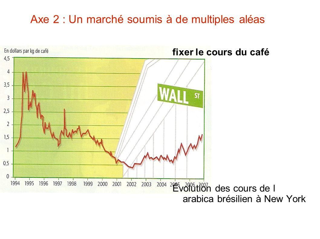 Axe 2 : Un marché soumis à de multiples aléas fixer le cours du café Évolution des cours de l arabica brésilien à New York