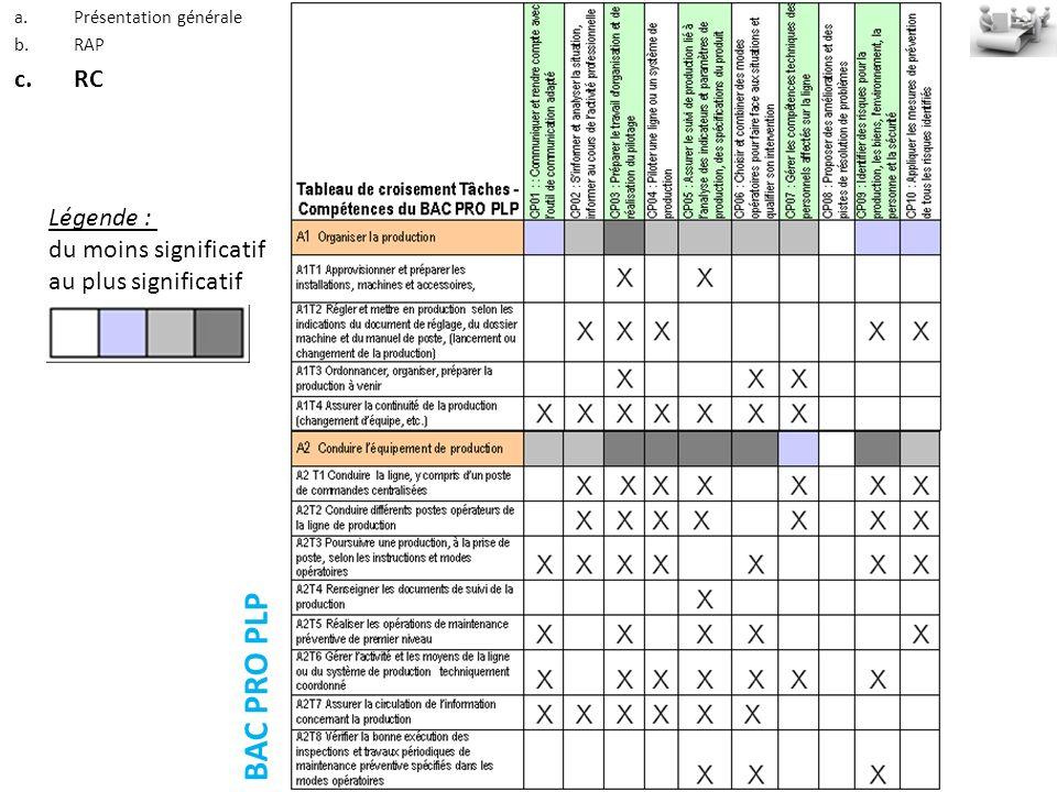BAC PRO PLP Légende : du moins significatif au plus significatif a.Présentation générale b.RAP c.RC