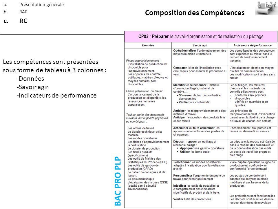 a.Présentation générale b.RAP c.RC Composition des Compétences Les compétences sont présentées sous forme de tableau à 3 colonnes : -Données -Savoir a