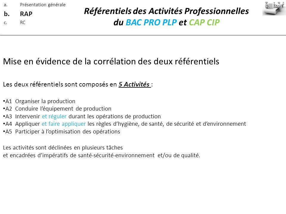 Référentiels des Activités Professionnelles du BAC PRO PLP et CAP CIP Les deux référentiels sont composés en 5 Activités : A1 Organiser la production