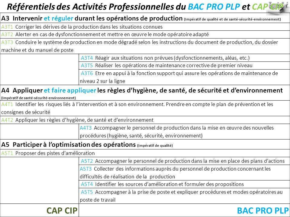 Référentiels des Activités Professionnelles du BAC PRO PLP et CAP CIP A3 Intervenir et réguler durant les opérations de production (Impératif de quali