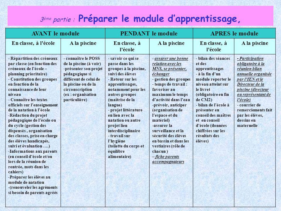 3 ème partie : Préparer le module dapprentissage, AVANT le modulePENDANT le moduleAPRES le module En classe, à lécoleA la piscineEn classe, à lécole A
