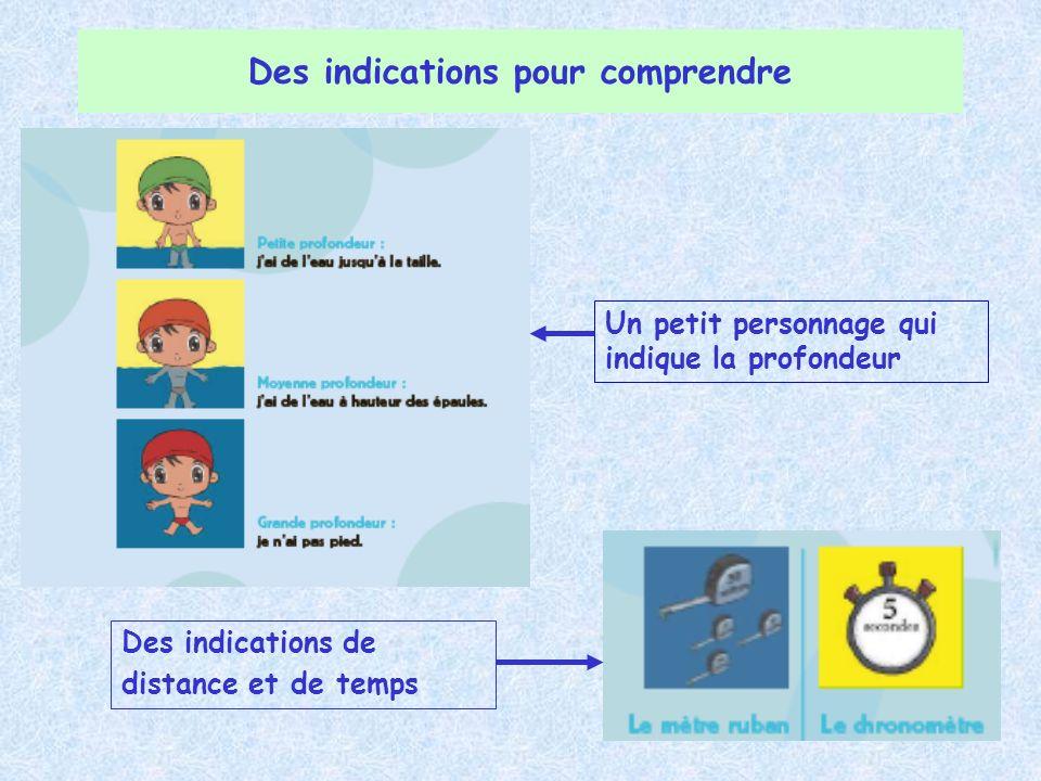 Des indications pour comprendre Un petit personnage qui indique la profondeur Des indications de distance et de temps