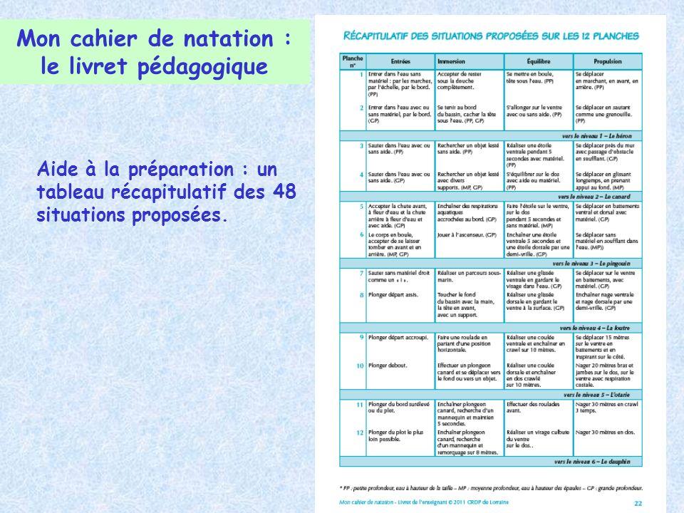 Mon cahier de natation : le livret pédagogique Aide à la préparation : un tableau récapitulatif des 48 situations proposées.
