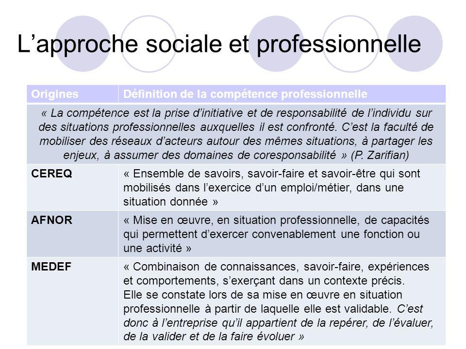 Lapproche sociale et professionnelle OriginesDéfinition de la compétence professionnelle « La compétence est la prise dinitiative et de responsabilité