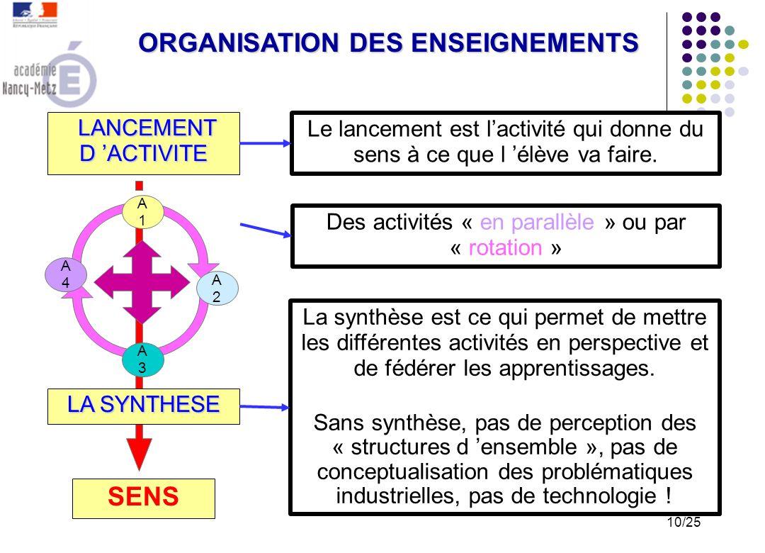 Un retour sur les activités pratiquées, une phase de mise en commun, une phase de conceptualisation, des éléments de contenus, la présentation de ce q