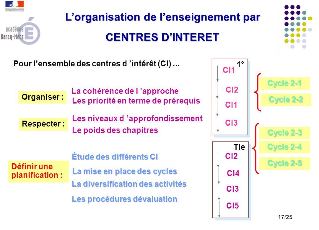 Lorganisation de lenseignement par CENTRES DINTERET Pour chaque centre d intérêt : les connaissances associées les problèmes / solutions techniques ou