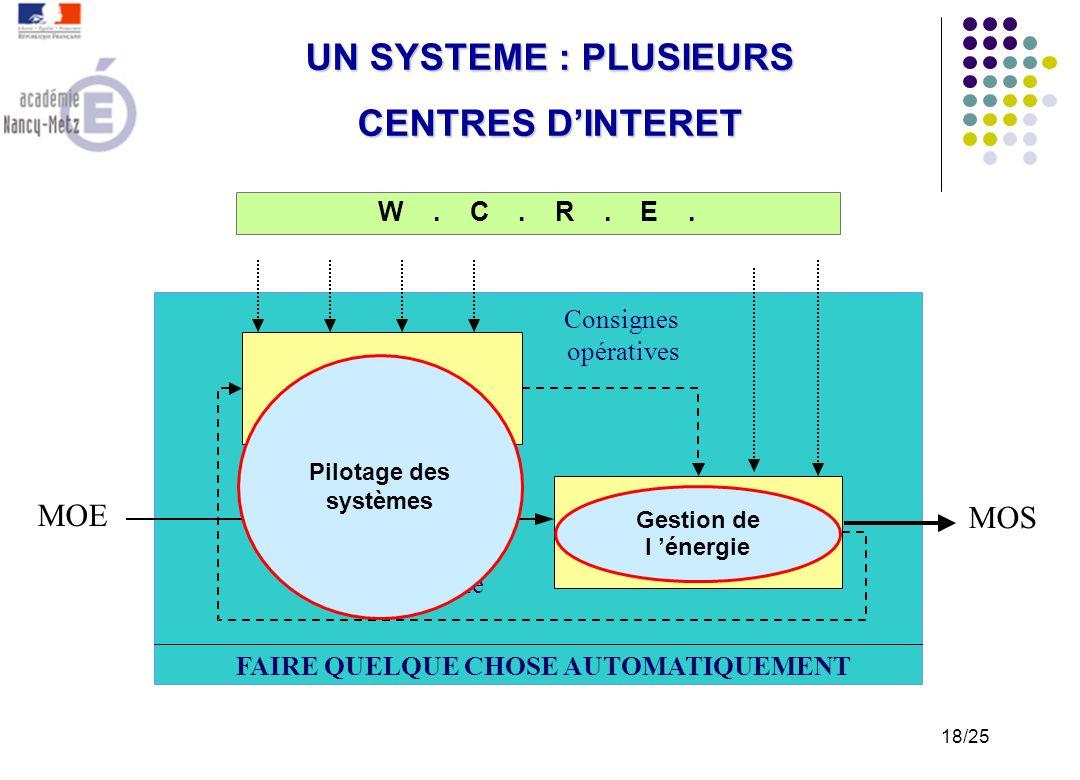 Lorganisation de lenseignement par CENTRES DINTERET Les priorité en terme de prérequis La cohérence de l approche Définir une planification : Organise