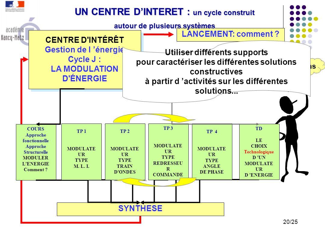 LANCEMENT: pourquoi ? UN CENTRE DINTERET : un cycle construit autour dune même activité CENTRE D'INTÉRÊT Gestion de l énergie Cycle i : LA MODULATION