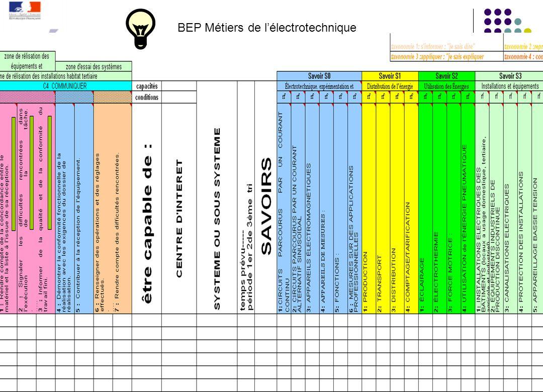 Mise en relation des compétences/capacités et des savoirs faire par Ci Niveau BEP