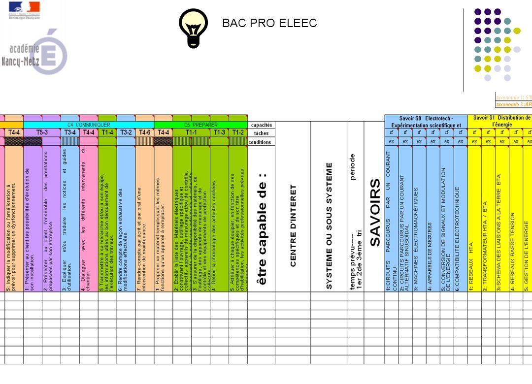 Mise en relation des compétences/capacités et des savoirs faire par Ci Niveau BAC