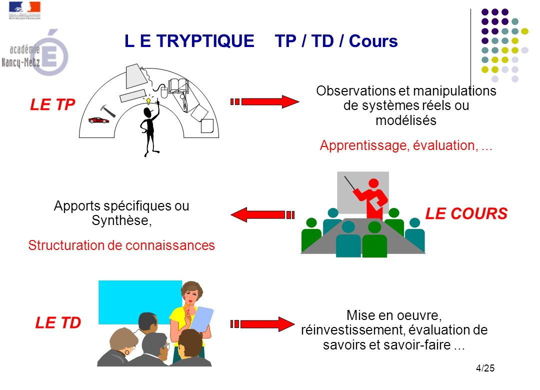 LE COURS LE TP LE TD Observations et manipulations de systèmes réels ou modélisés Apprentissage, évaluation,...
