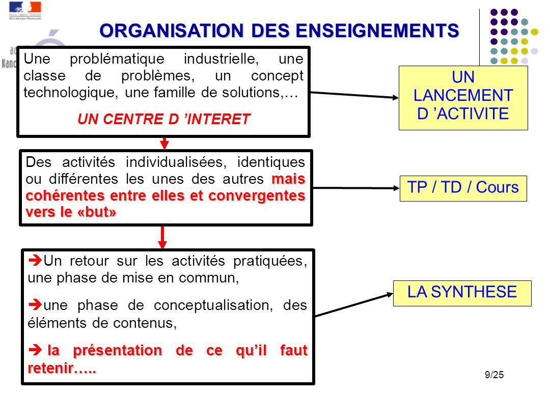 Un retour sur les activités pratiquées, une phase de mise en commun, une phase de conceptualisation, des éléments de contenus, la présentation de ce quil faut retenir…..