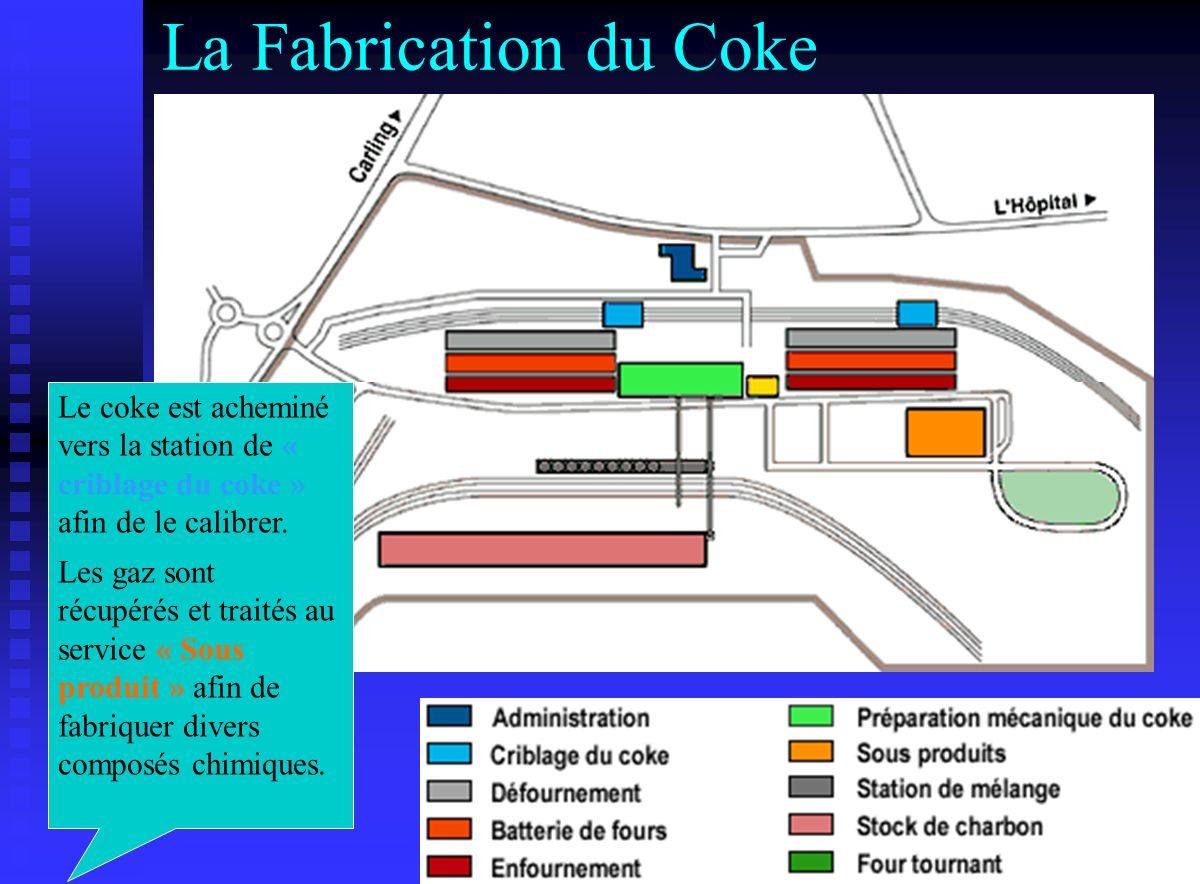 La Fabrication du Coke Le coke est acheminé vers la station de « criblage du coke » afin de le calibrer. Les gaz sont récupérés et traités au service