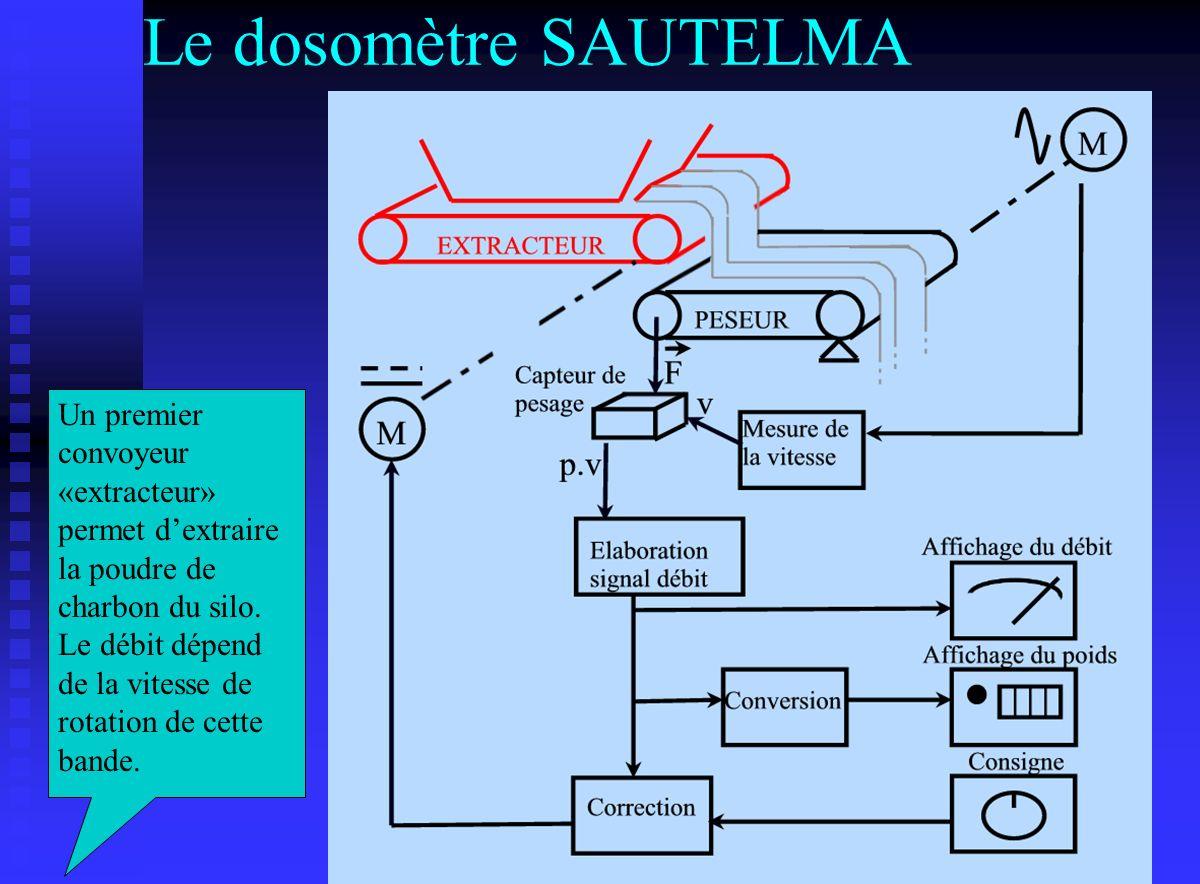 Le dosomètre SAUTELMA Un premier convoyeur «extracteur» permet dextraire la poudre de charbon du silo. Le débit dépend de la vitesse de rotation de ce