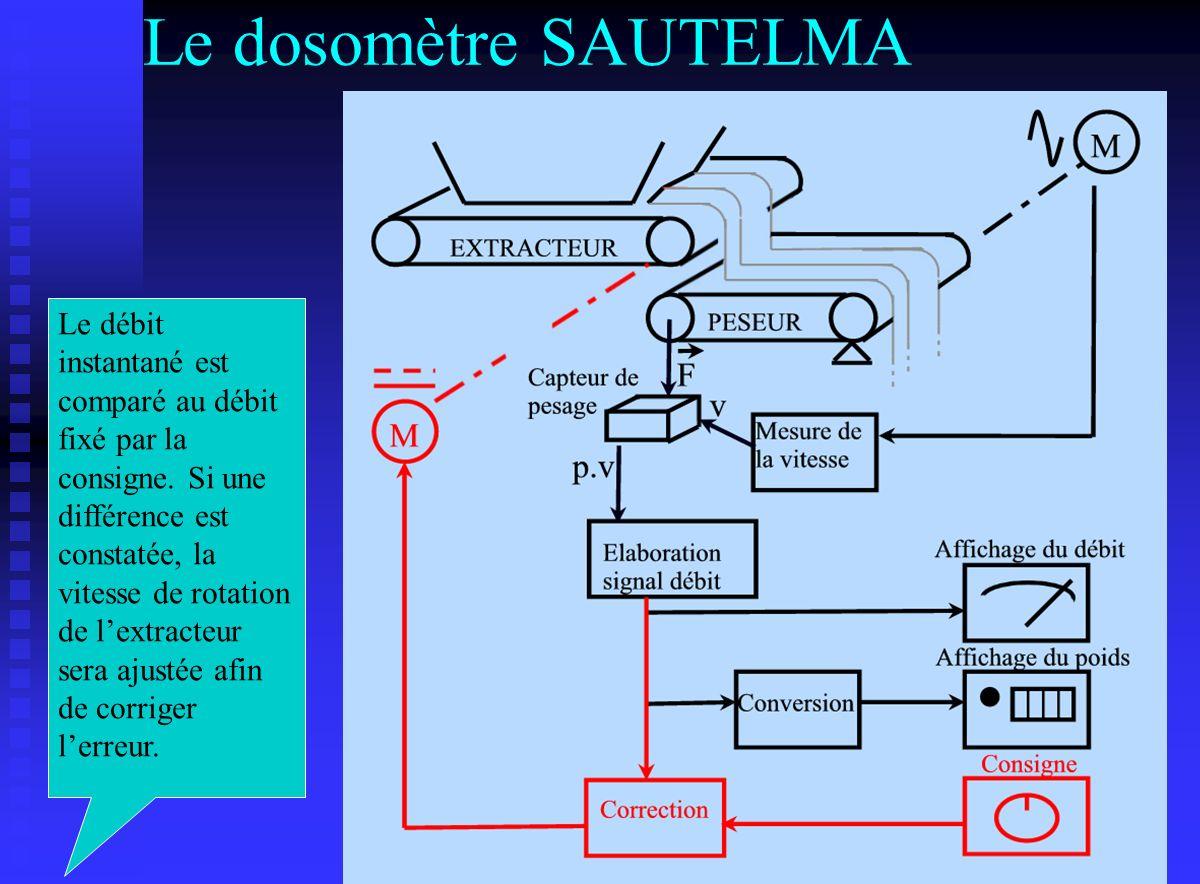 Le dosomètre SAUTELMA Le débit instantané est comparé au débit fixé par la consigne. Si une différence est constatée, la vitesse de rotation de lextra