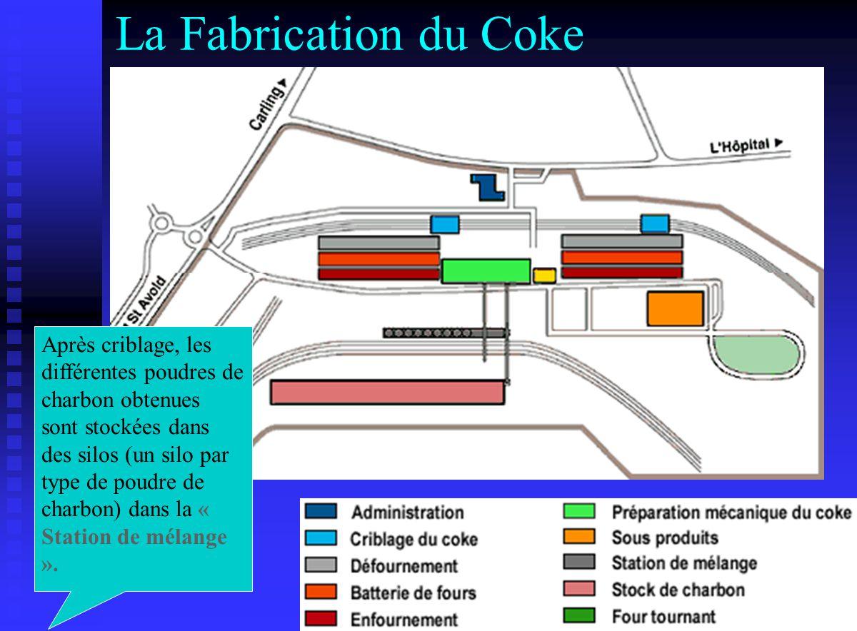 La Fabrication du Coke Après criblage, les différentes poudres de charbon obtenues sont stockées dans des silos (un silo par type de poudre de charbon