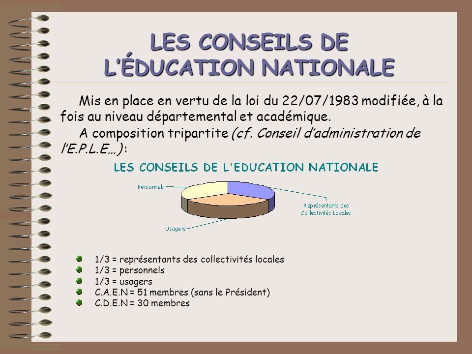 Mis en place en vertu de la loi du 22/07/1983 modifiée, à la fois au niveau départemental et académique. A composition tripartite (cf. Conseil dadmini