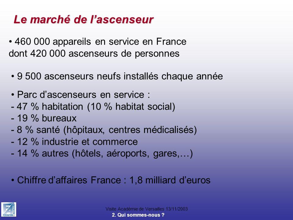 Visite Académie de Versailles 13/11/2003 Le marché de lascenseur 460 000 appareils en service en France dont 420 000 ascenseurs de personnes 9 500 asc