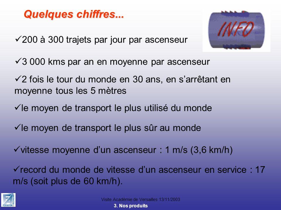 Visite Académie de Versailles 13/11/2003 Quelques chiffres... 200 à 300 trajets par jour par ascenseur 3 000 kms par an en moyenne par ascenseur 2 foi