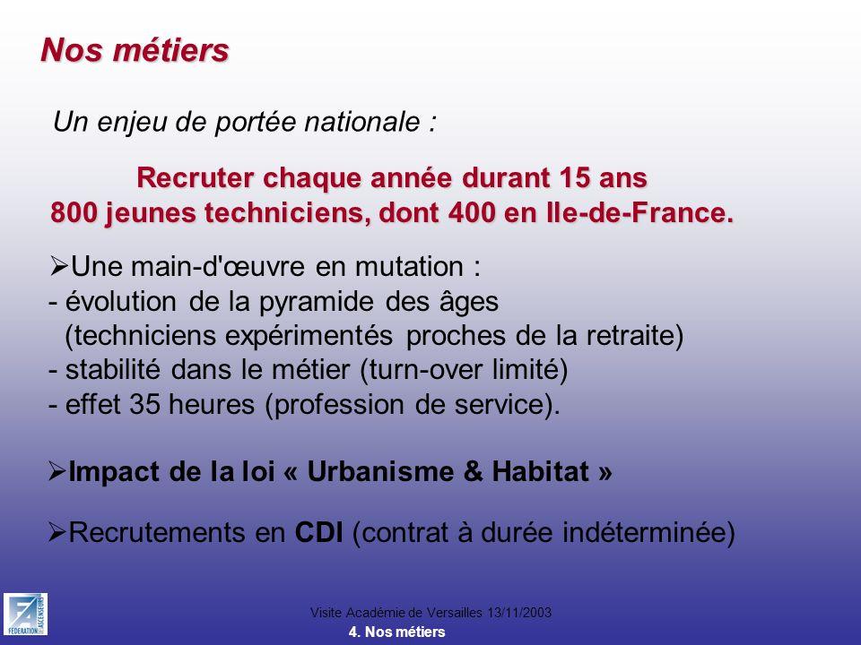 Visite Académie de Versailles 13/11/2003 Nos métiers Un enjeu de portée nationale : Recruter chaque année durant 15 ans 800 jeunes techniciens, dont 4