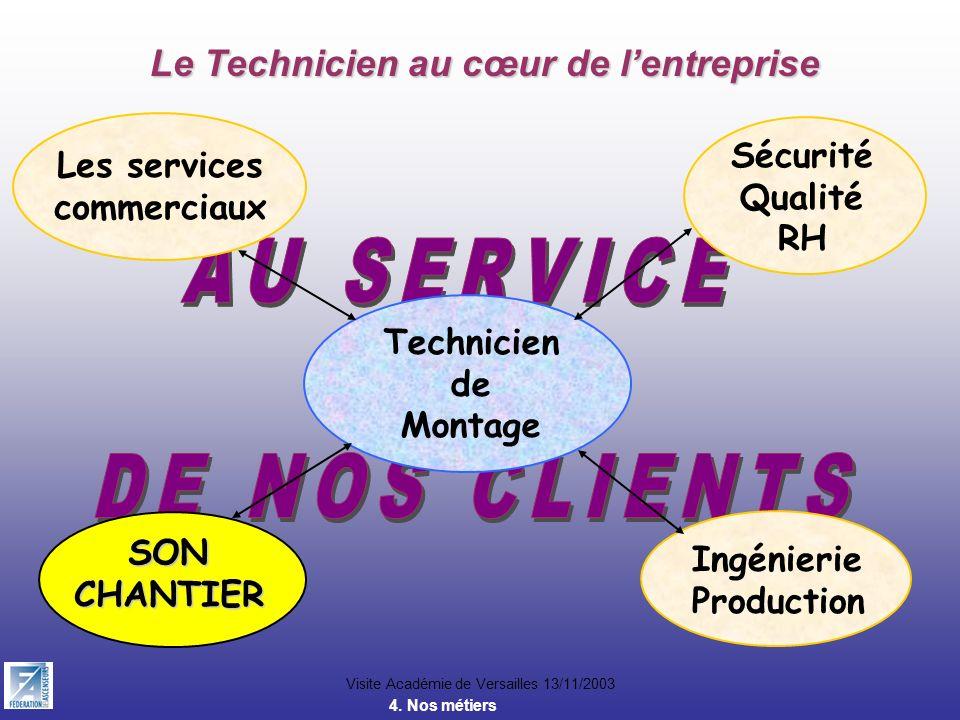 Visite Académie de Versailles 13/11/2003 Le Technicien au cœur de lentreprise Technicien de Montage Les services commerciaux Sécurité Qualité RH SONCH
