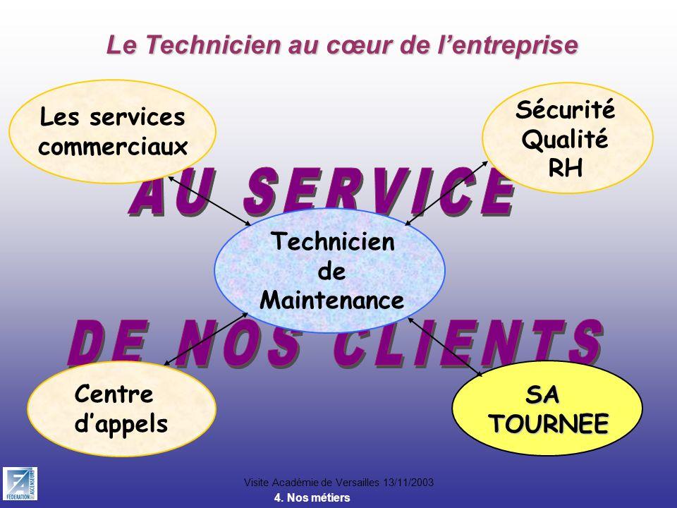 Visite Académie de Versailles 13/11/2003 Le Technicien au cœur de lentreprise Technicien de Maintenance Les services commerciaux Sécurité Qualité RH C