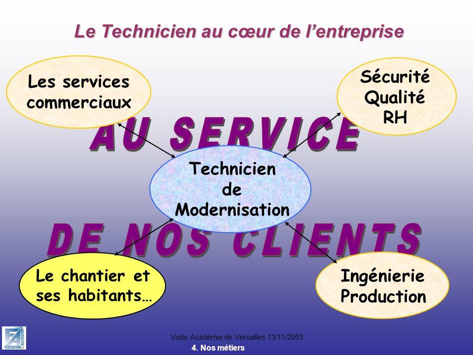 Visite Académie de Versailles 13/11/2003 Le Technicien au cœur de lentreprise Technicien de Modernisation Les services commerciaux Sécurité Qualité RH