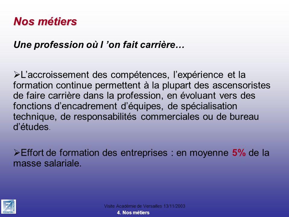Visite Académie de Versailles 13/11/2003 Nos métiers Une profession où l on fait carrière… Laccroissement des compétences, lexpérience et la formation