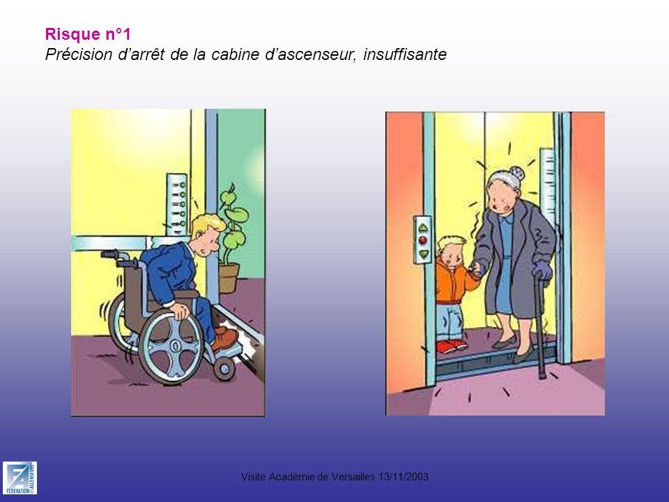 Visite Académie de Versailles 13/11/2003 Risque n°1 Précision darrêt de la cabine dascenseur, insuffisante