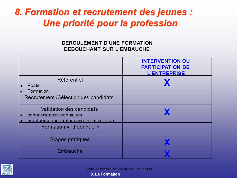 Visite Académie de Versailles 13/11/2003 8. Formation et recrutement des jeunes : Une priorité pour la profession 8. La Formation