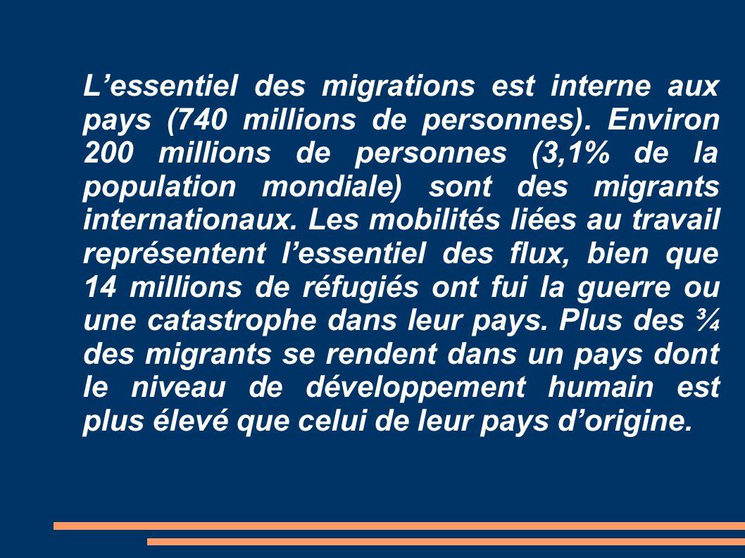 Lessentiel des migrations est interne aux pays (740 millions de personnes). Environ 200 millions de personnes (3,1% de la population mondiale) sont de