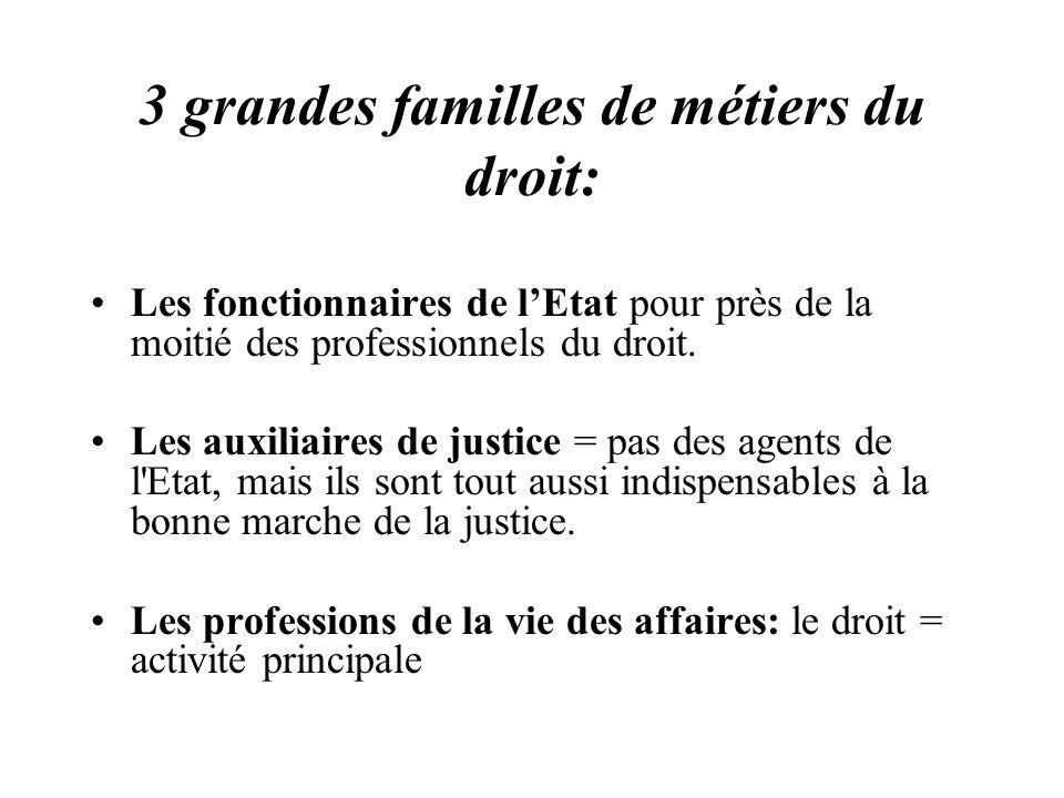 3 grandes familles de métiers du droit: Les fonctionnaires de lEtat pour près de la moitié des professionnels du droit. Les auxiliaires de justice = p