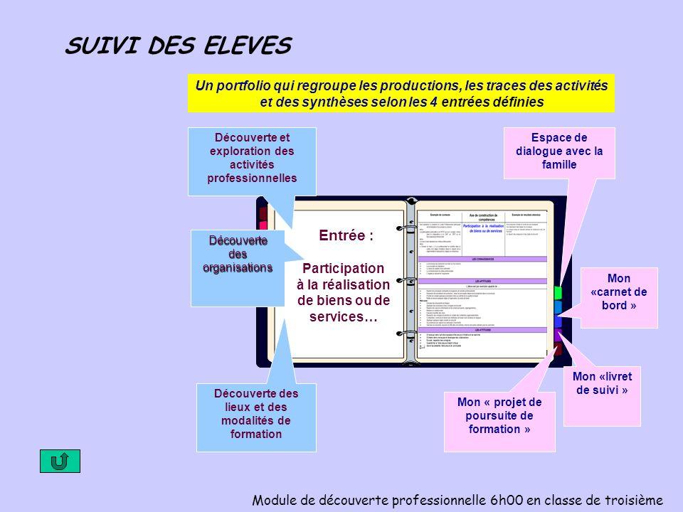 Un portfolio qui regroupe les productions, les traces des activités et des synthèses selon les 4 entrées définies Entrée : Participation à la réalisat
