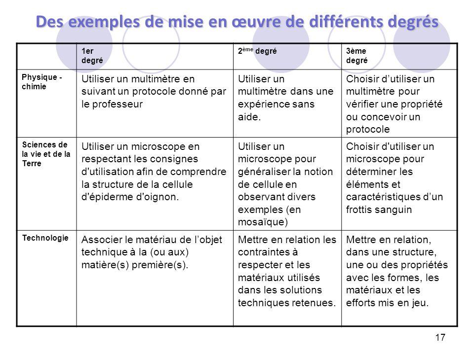 17 Des exemples de mise en œuvre de différents degrés 1er degré 2 ème degré3ème degré Physique - chimie Utiliser un multimètre en suivant un protocole