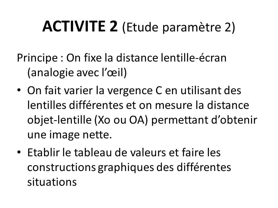 ACTIVITE 2 (Etude paramètre 2) Principe : On fixe la distance lentille-écran (analogie avec lœil) On fait varier la vergence C en utilisant des lentil