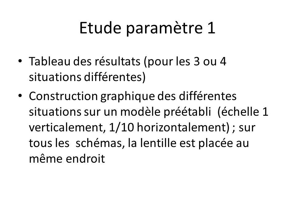 Etude paramètre 1 Tableau des résultats (pour les 3 ou 4 situations différentes) Construction graphique des différentes situations sur un modèle préét