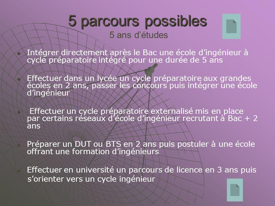 5 parcours possibles 5 parcours possibles 5 ans détudes Intégrer directement après le Bac une école dingénieur à cycle préparatoire intégré pour une d