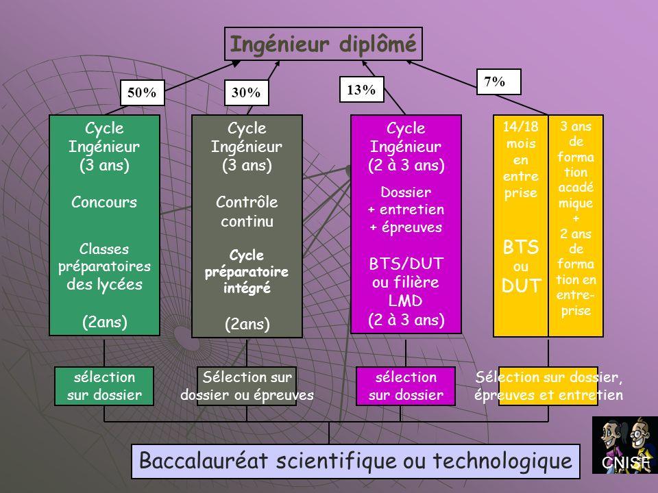 Cycle Ingénieur (3 ans) Contrôle continu Cycle préparatoire intégré (2ans) Cycle Ingénieur (3 ans) Concours Classes préparatoires des lycées (2ans) Cy