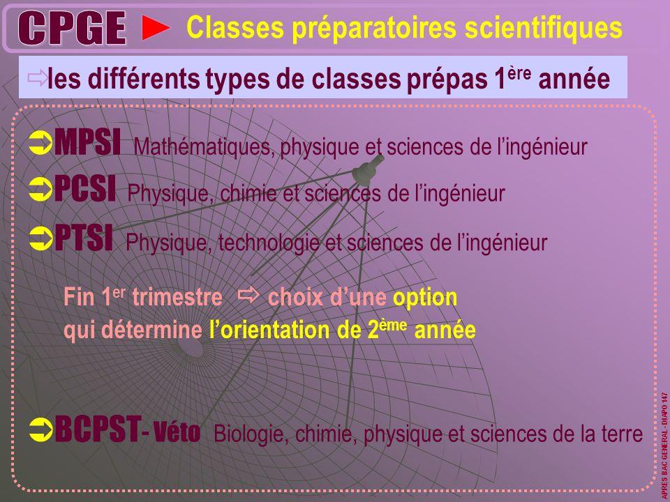 les différents types de classes prépas 1 ère année Classes préparatoires scientifiques MPSI Mathématiques, physique et sciences de lingénieur PCSI Phy