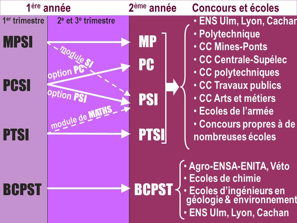 MP PC PSI PTSI BCPST option PC option PSI MPSI PCSI PTSI BCPST module SI module de MATHS 1 ère année 2 ème année Concours et écoles 1 er trimestre 2 e
