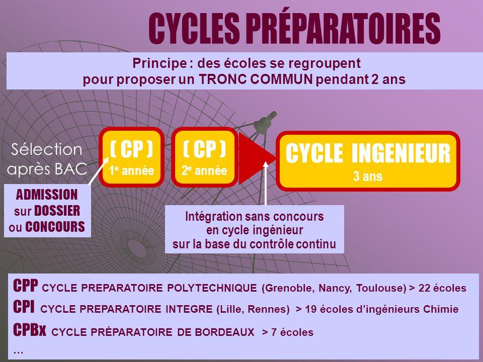 ( CP ) 1 e année CYCLE INGENIEUR 3 ans ( CP ) 2 e année CPP CYCLE PREPARATOIRE POLYTECHNIQUE (Grenoble, Nancy, Toulouse) > 22 écoles CPI CYCLE PREPARATOIRE INTEGRE (Lille, Rennes) > 19 écoles dingénieurs Chimie CPBx CYCLE PRÉPARATOIRE DE BORDEAUX > 7 écoles … Sélection après BAC Principe : des écoles se regroupent pour proposer un TRONC COMMUN pendant 2 ans ADMISSION sur DOSSIER ou CONCOURS Intégration sans concours en cycle ingénieur sur la base du contrôle continu