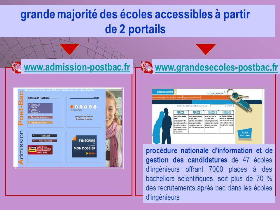 grande majorité des écoles accessibles à partir de 2 portails www.admission-postbac.fr www.grandesecoles-postbac.fr procédure nationale d'information