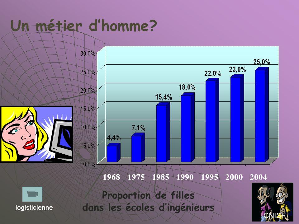 Un métier dhomme? Proportion de filles dans les écoles dingénieurs 1968197519851990199520002004 CNISF logisticienne